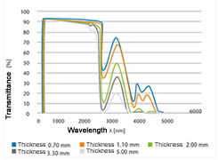 The borosilicate glass light transmittance of different thickness.