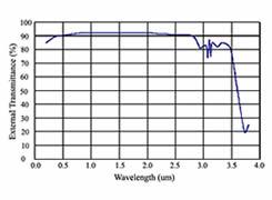 The different wavelength light transmittance of quartz glass disc.