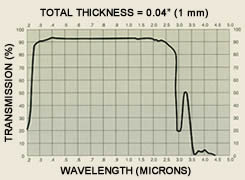 The different wavelength light transmittance of soda-lime glass disc.